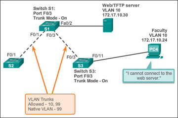 Troubleshoot VLANs and Trunks (3 2 4) > Cisco Networking Academy's
