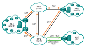 Types of Routing Protocols (3 1 4) > Cisco Networking