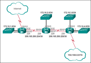 The routing table 35 cisco networking academys introduction to figure 3 50 greentooth Images