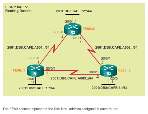 The routing table 35 cisco networking academys introduction to the routing table 35 cisco networking academys introduction to routing dynamically keyboard keysfo Image collections
