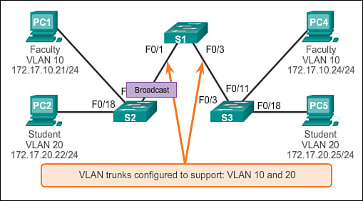 VLAN Segmentation (3 1) > Cisco Networking Academy Switched