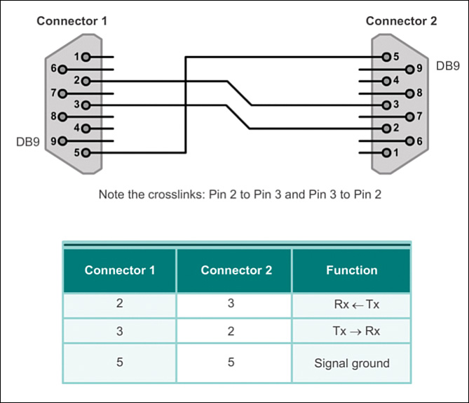 Serial Point-to-Point Overview (3.1) > Cisco Networking Academy ...