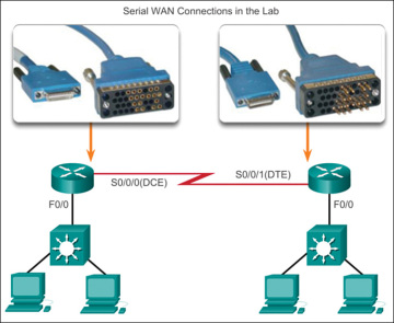 Serial Point To Point Overview 3 1 Gt Cisco Networking
