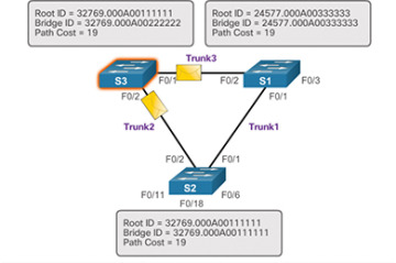 Spanning Tree Concepts (3 1) > STP
