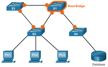 Varieties of Spanning Tree Protocols (3 2) > STP