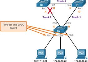 Spanning Tree Configuration (3 3) > STP