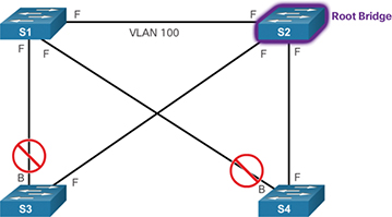 Spanning Tree Configuration (3 3) > STP