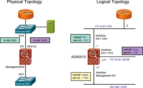 Basic ASA Configuration > Cisco Firewall Configuration Fundamentals