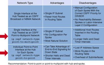 Designing Scalable Ospf Design Gt Designing Cisco Network