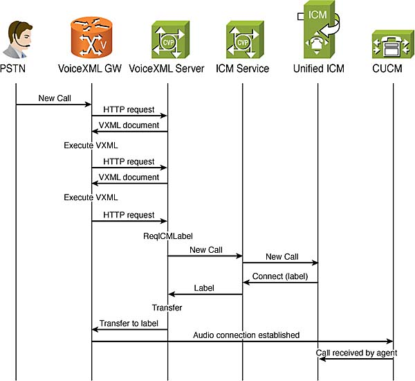 Functional Deployment Models and Call Flows for Cisco