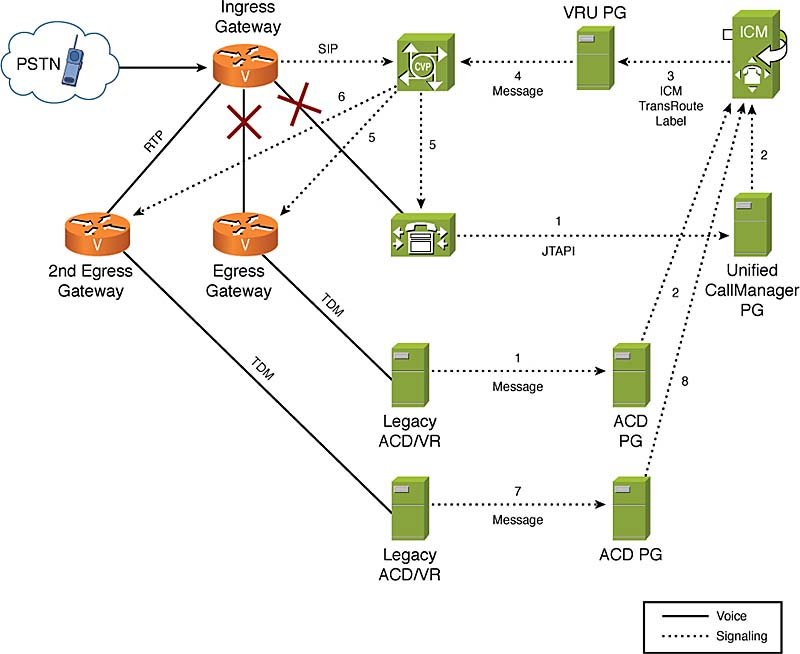 functional deployment models and call flows for cisco unified customer  voice portal > functional deployment models