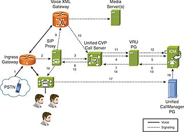 Functional Deployment Models and Call Flows for Cisco Unified ...