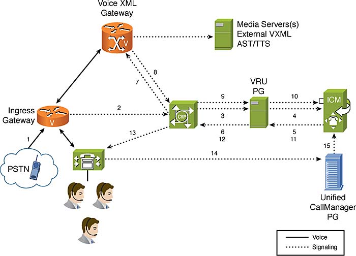 Functional Deployment Models And Call Flows For Cisco Unified