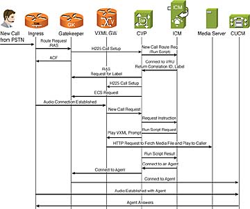 functional deployment models and call flows for cisco unified    figure    unified cvp comprehensive h   call flow ladder diagram