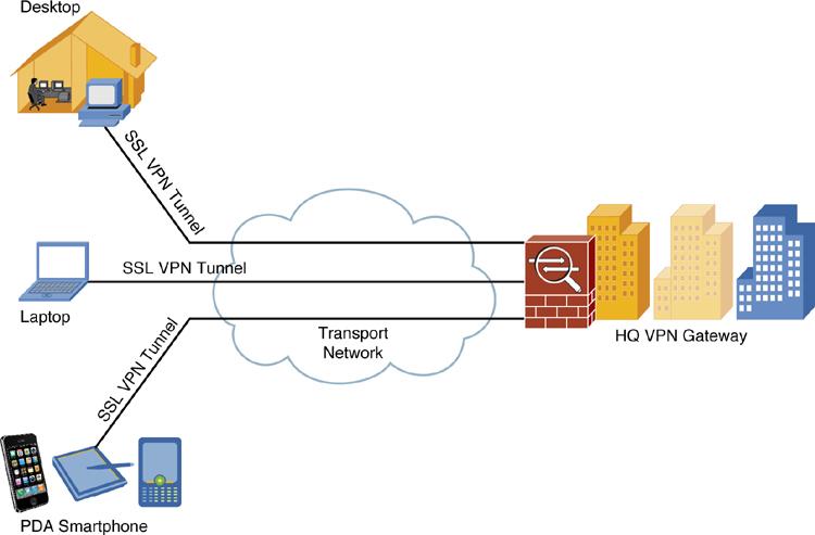 cisco vpn configure local conet access