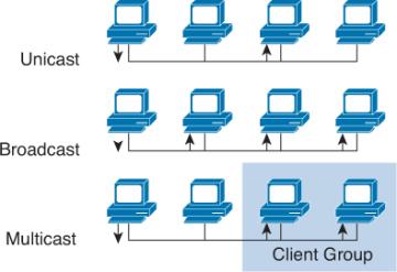 Understanding LANs > Cisco ICND1 Foundation Learning Guide