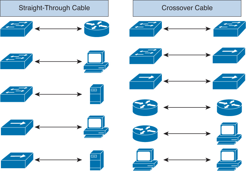Connecting to an Ethernet LAN Cisco ICND1 Foundation Learning – Lan Wiring Diagram