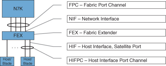 Foundation Topics > Virtualizing Cisco Network Devices