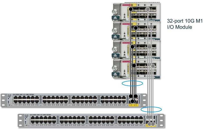 Foundation Topics > Virtualizing Cisco Network Devices