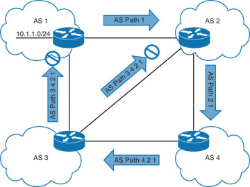 IP Routing on Cisco IOS, IOS XE, and IOS XR: How a Router