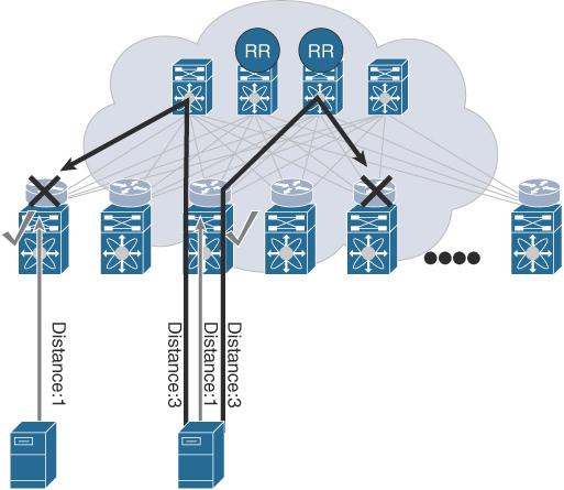 VXLAN BGP EVPN Enhancements > VXLAN/EVPN Forwarding Characteristics