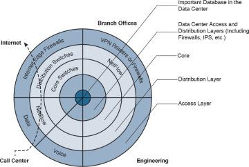 Foundation Topics > Security Principles