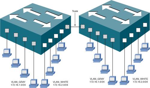 VLAN Concepts and Configuration > CCNA Voice 640-461