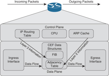 Foundation Topics > CCNP Routing and Switching TSHOOT 300