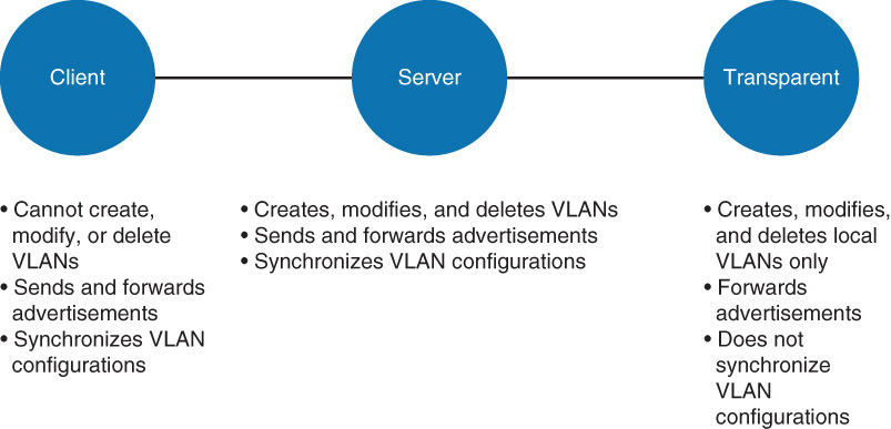 VLAN Trunking Protocol | Implementing Cisco IP Switched