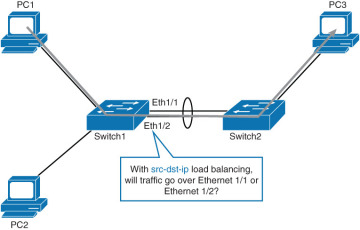 Implementing EtherChannel in a Switched Network