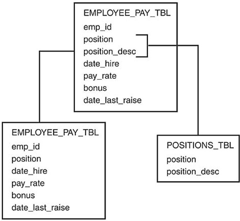 The database normalization process normalizing a database informit ccuart Choice Image
