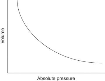 pressure temperature