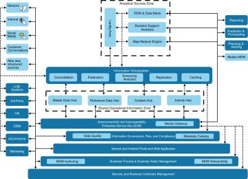 component model beyond big data understanding social mdm reference archite. Black Bedroom Furniture Sets. Home Design Ideas