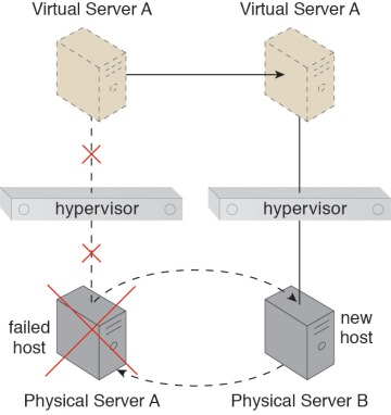 Hypervisor Clustering Reliability Resiliency And Recovery Design