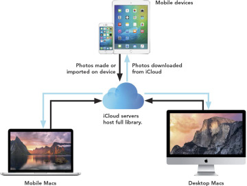 how to see all your devices on icloud
