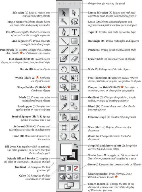 The Tools panel | Illustrator CS5 for Windows and Macintosh ...