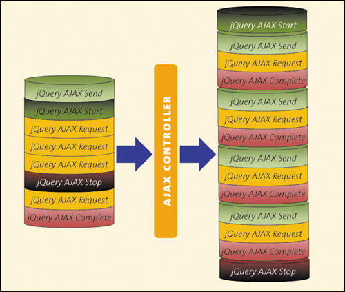 Using AJAX to Update Content | Applied jQuery: Being
