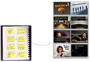 The process presentation zen how to craft a presentation with a sample of just eight slides from a section of a presentation on audience engagement citing some of the ideas from the book brain rules by john medina toneelgroepblik Gallery