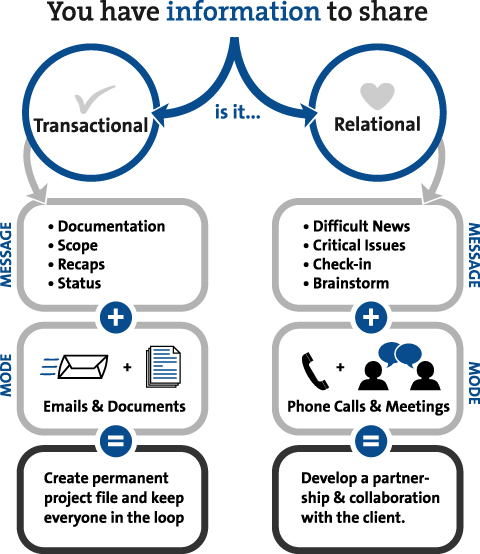 4 types of communication