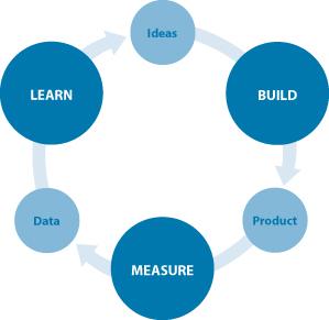 The Build-Measure-Learn Feedback Loop - Mind Tools