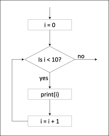 Loops Flow Of Control In Python Peachpit