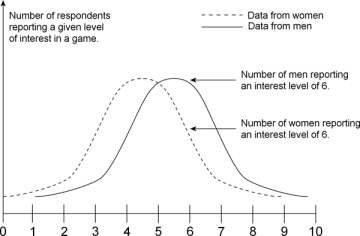 The Dangers Of Binary Thinking Fundamentals Of Game Design - Fundamentals of game design