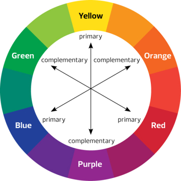 FIGURE 41 A Traditional Color Wheel Is Composed Of Primary Secondary And Tertiary Colors Each Serves As The Complement Opposite