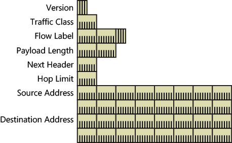 compare and contrast ipv4 and ipv6