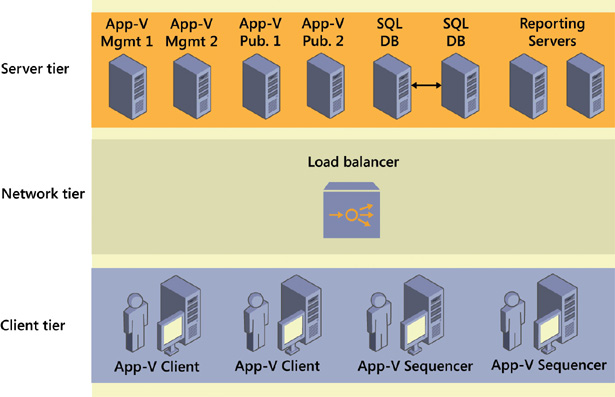 Virtualizing Desktops and Apps with Windows Server 2012 R2 Inside