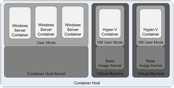 Implement Windows containers | Microsoft Press Store