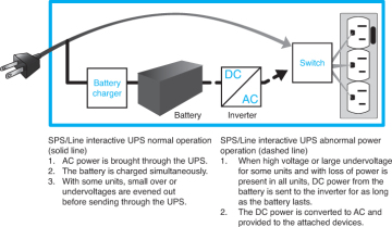 Standby Power Supply Sps Complete Comptia A Guide To