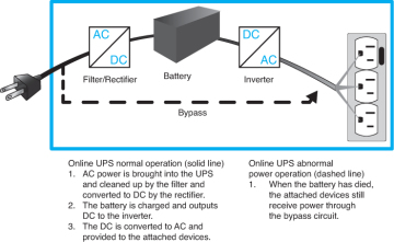 Standby Power Supply (SPS) | Complete CompTIA A+ Guide to