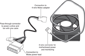 a case fan that can be plugged into the motherboard or into a molex power  connector