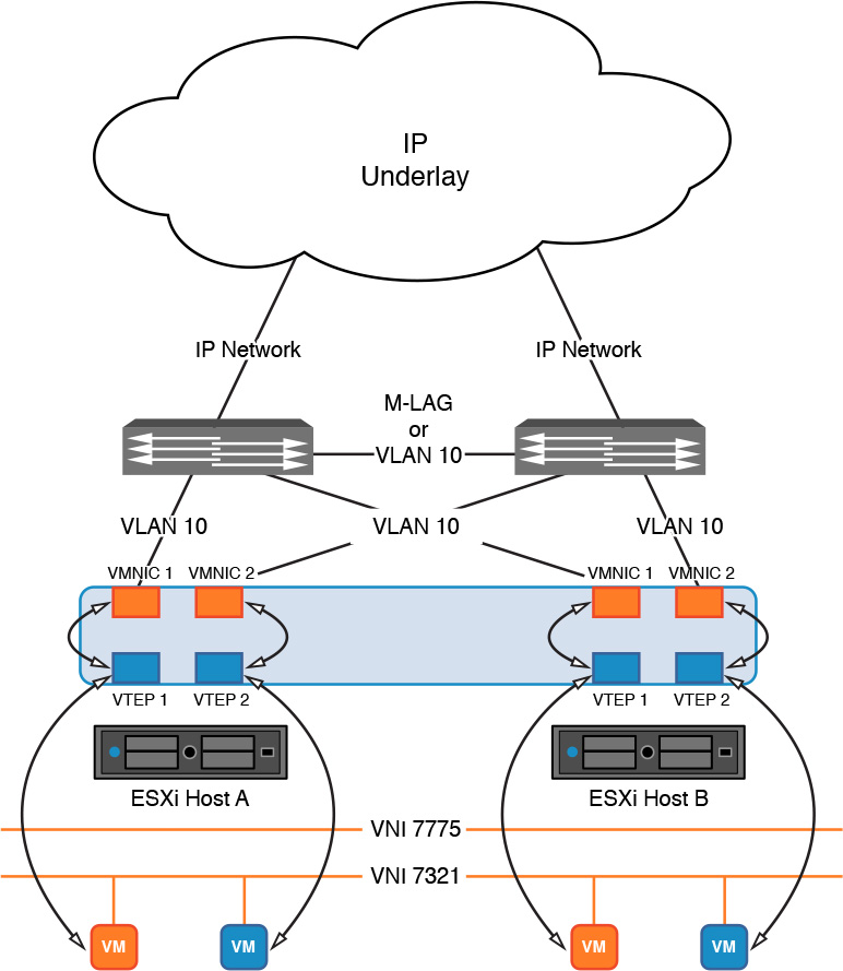 Foundation Topics | VXLAN, NSX Controllers, and NSX